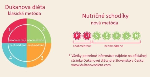 shirataki Emma Dukanova diéta