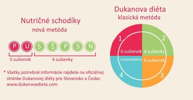slané sušienky Dukan: dieta-shop.com